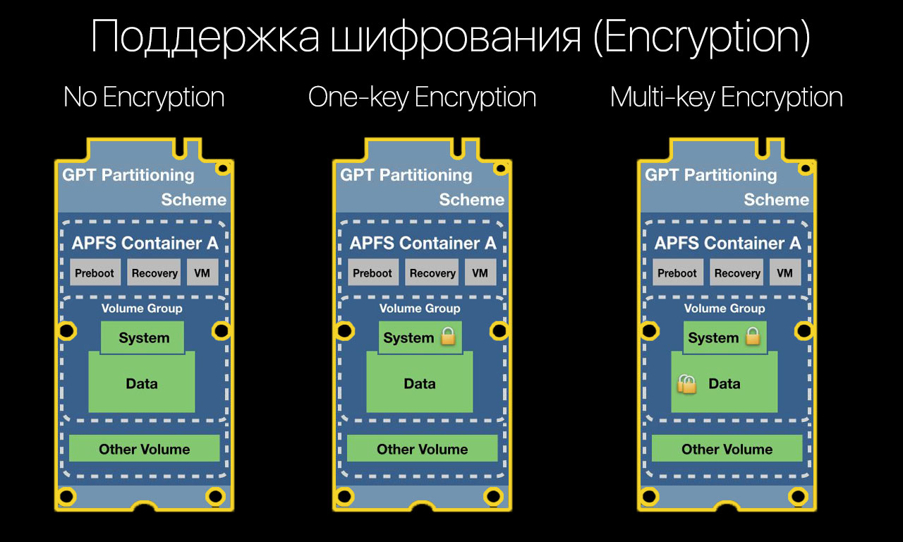 MAC_OS_APFS_Encryption_(No-encryption_one-key_encryption_(metadata_and_data)_multi-key_encryption)